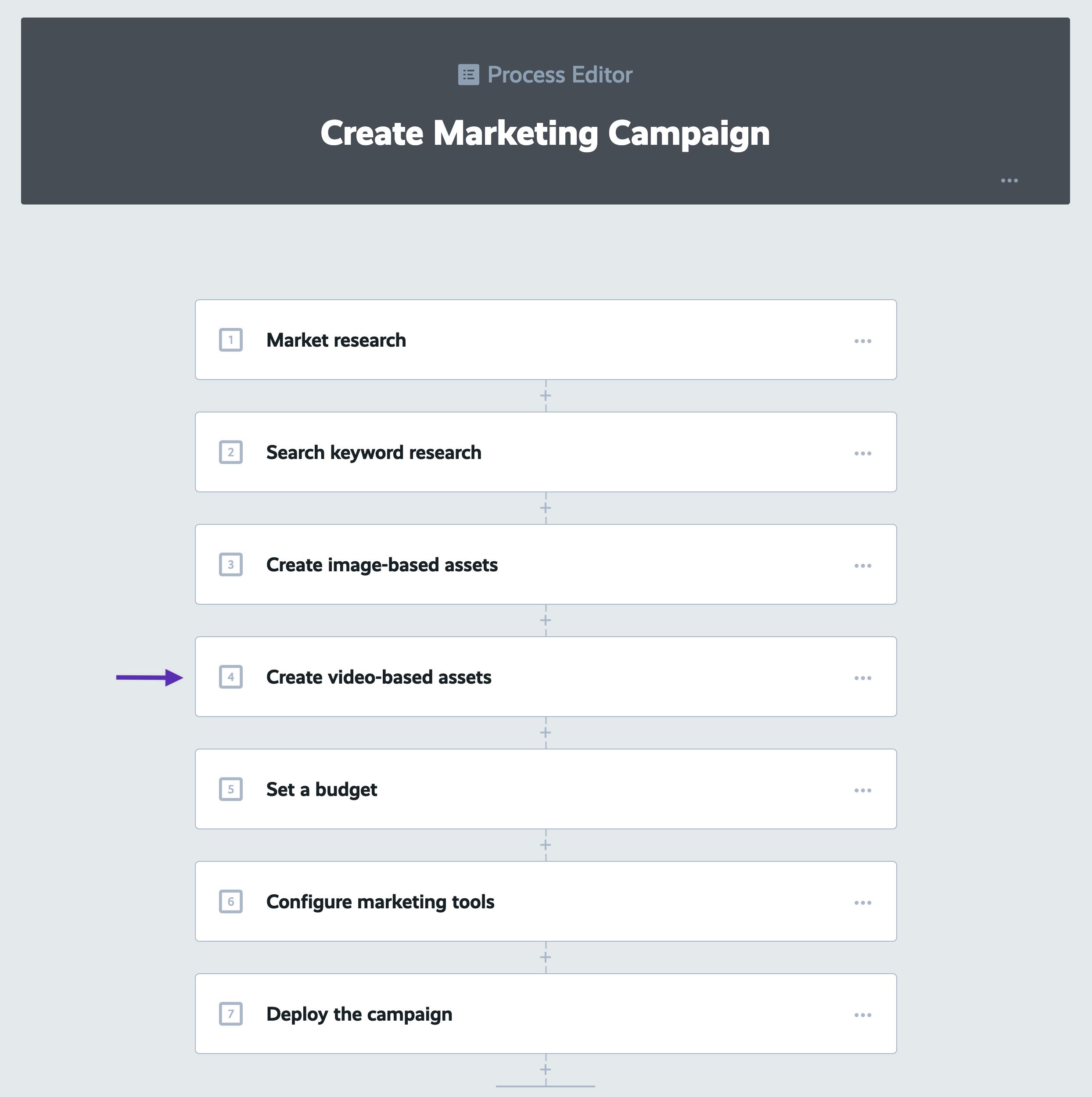 marketing campaign process